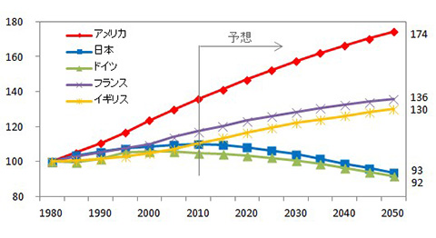 1980年を1とした人口増減の予測グラフ〈出典〉Population Division of the Department of Economic and Social Affairs of the United Nations Secretariat,World Population Prospects: The 2012 Revision