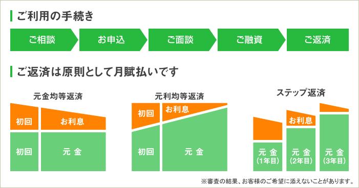 【ご利用の手続き】お申込み→ご面談→ご融資→ご返済  (元利均等返済の図)